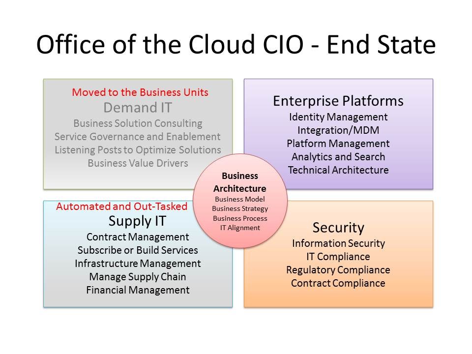 Office of the Cloud CIO-future