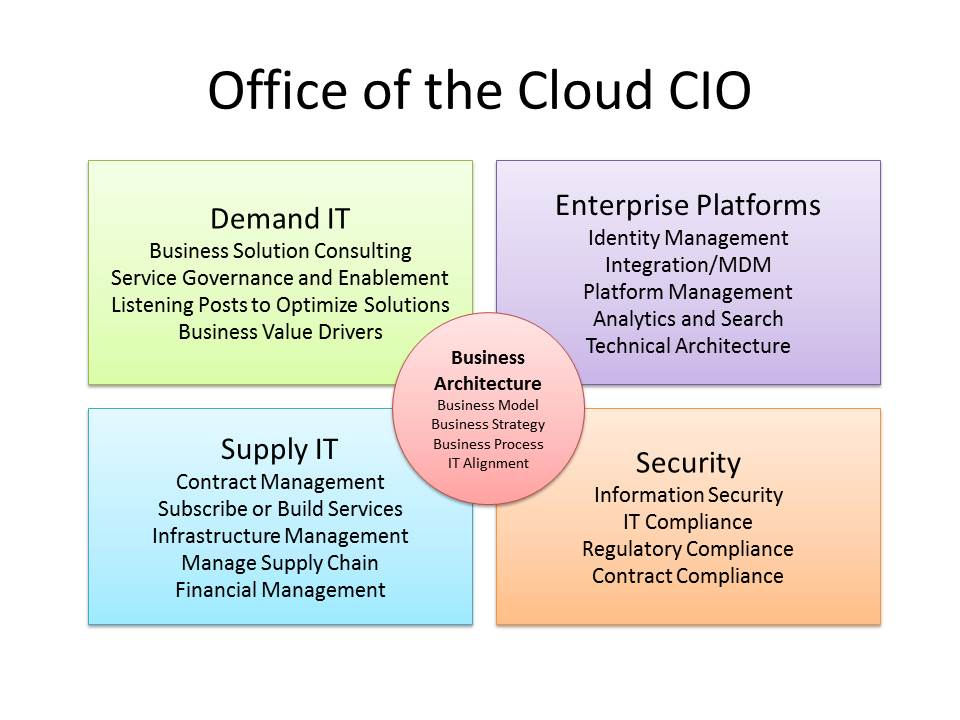 Office of the Cloud CIO