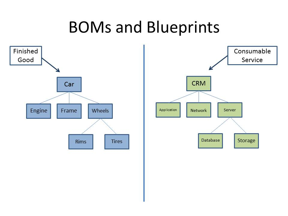 Orchestrating consumption unified clouds bomsandblueprints malvernweather Choice Image