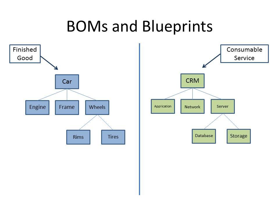 BOMSandBlueprints