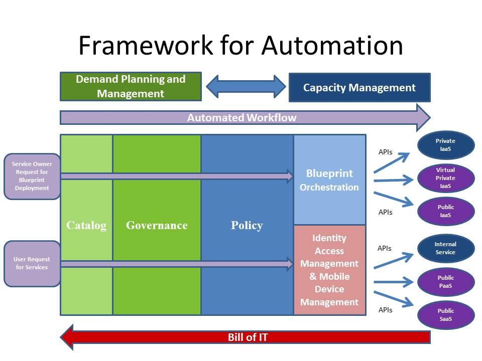 Framework-Automaiton